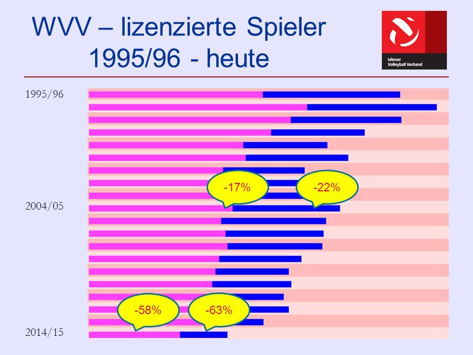 WVV – lizenzierte Spieler 1995/96 - heute 1995/96 2004/05 2014/15 -17%-22% -58% -63%