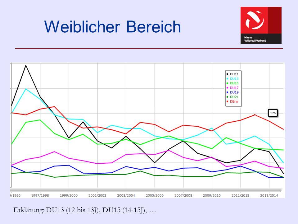 Vergleich mit Einwohnerverteilung Wien WVV 2011/12