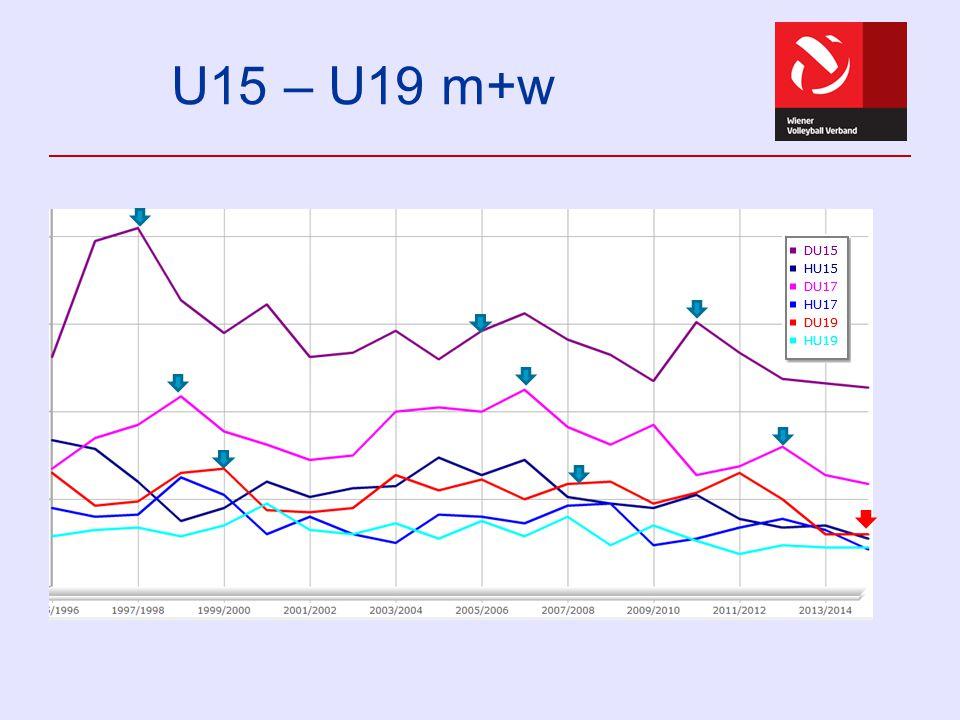 U15 – U19 m+w