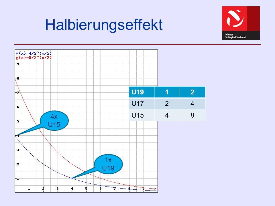 """U15 – U19 - 2014/15 Annahme """"reine Ligen U15U17U19 W7,842 M1,81,5 (Teams)U15U17U19 W7,8 (6!)4 (8)2 (6) M1,8 (3)1,5 (2) (Vereine)U15U17U19 W7,8 (5)4 (6)2 (5) M1,8 (2)1,5 (2)1,5 (3)"""