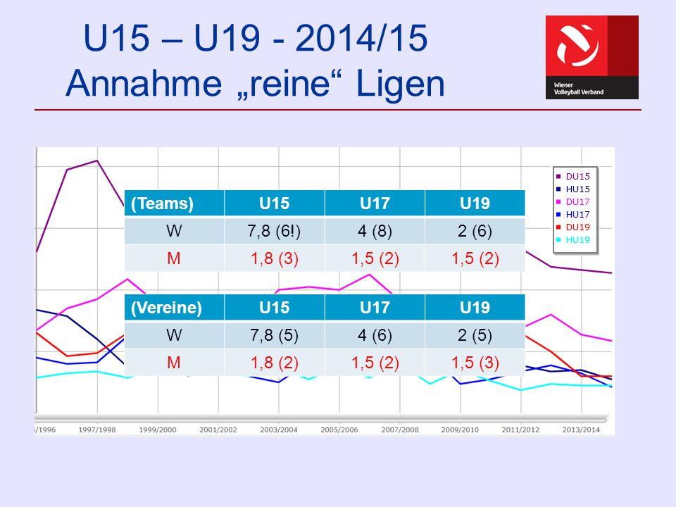 "U15 – U19 - 2014/15 Annahme ""reine"" Ligen U15U17U19 W7,842 M1,81,5 (Teams)U15U17U19 W7,8 (6!)4 (8)2 (6) M1,8 (3)1,5 (2) (Vereine)U15U17U19 W7,8 (5)4 ("