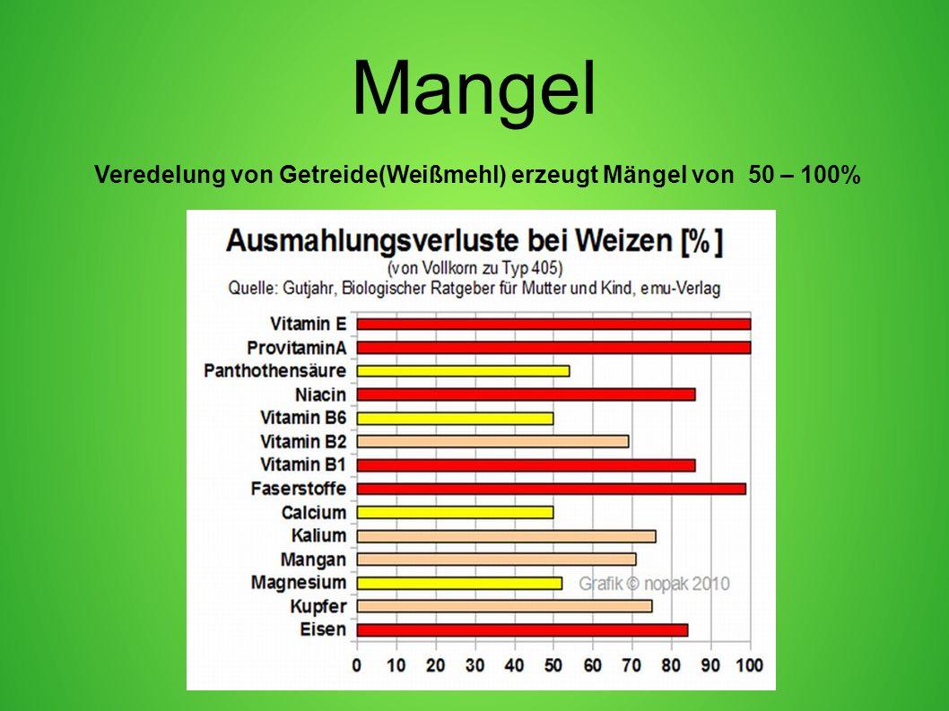 Mangel Veredelung von Getreide(Weißmehl) erzeugt Mängel von 50 – 100%