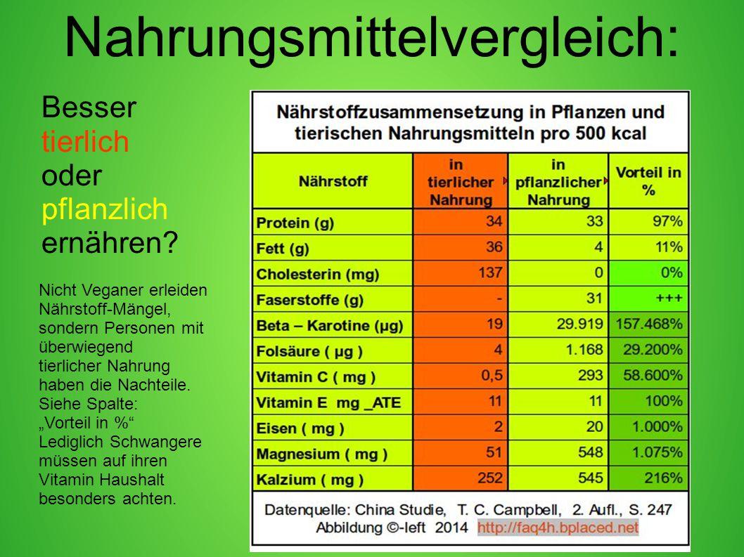 Nahrungsmittelvergleich: Besser tierlich oder pflanzlich ernähren? Nicht Veganer erleiden Nährstoff-Mängel, sondern Personen mit überwiegend tierliche