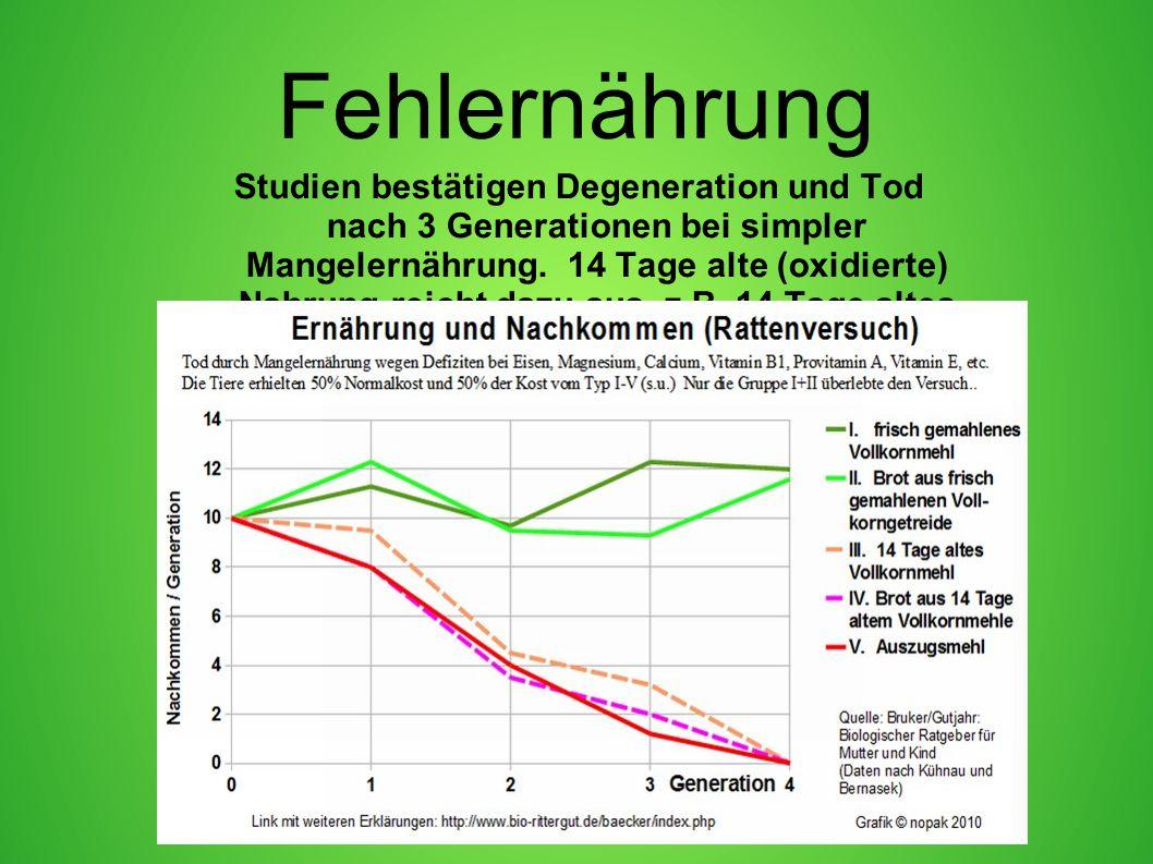 Fehlernährung Studien bestätigen Degeneration und Tod nach 3 Generationen bei simpler Mangelernährung. 14 Tage alte (oxidierte) Nahrung reicht dazu au