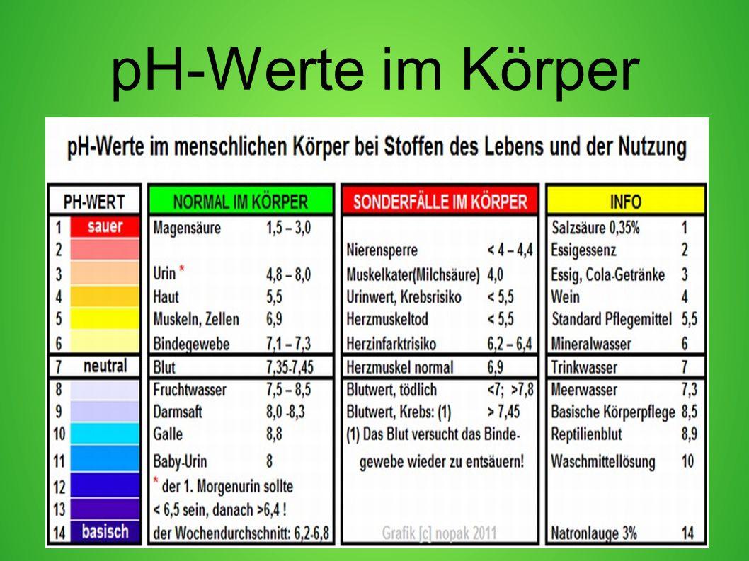 pH-Werte im Körper