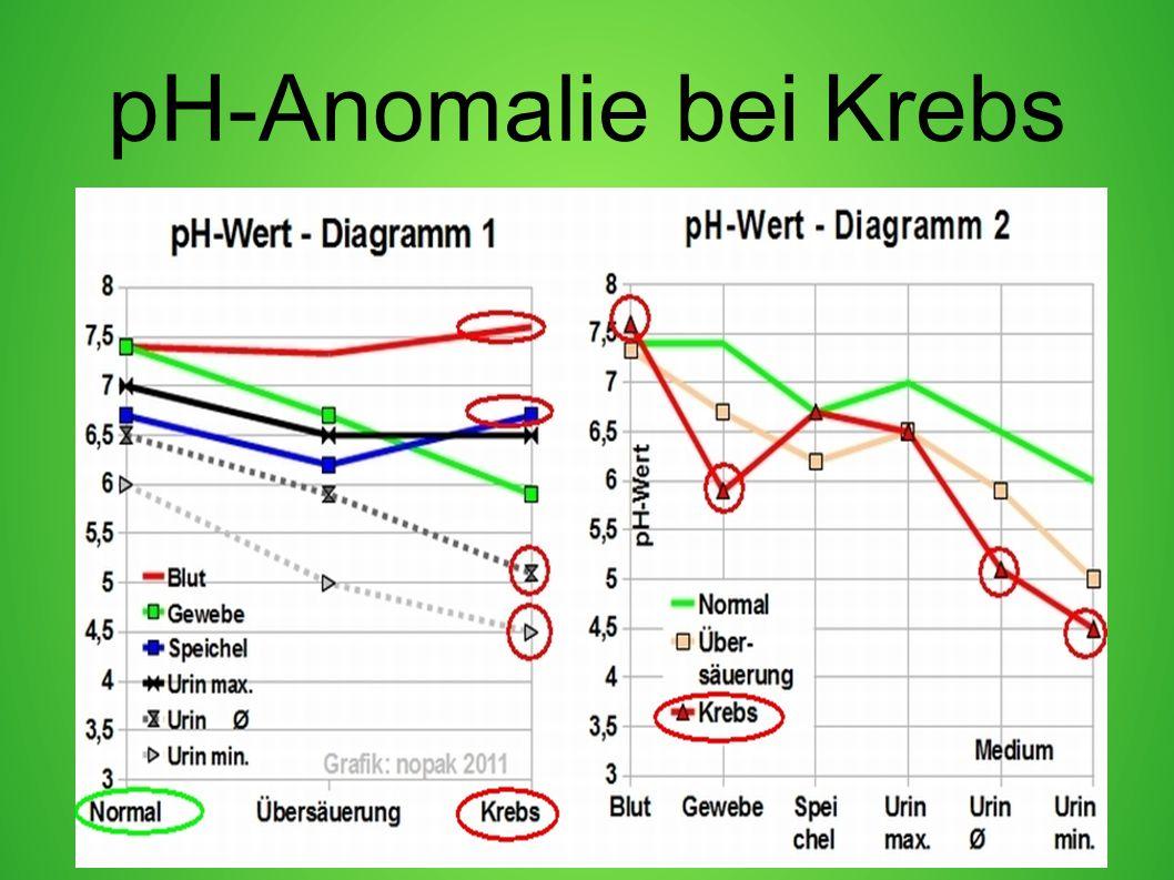 pH-Anomalie bei Krebs