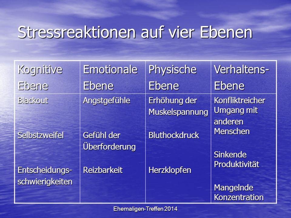 Ehemaligen-Treffen 2014 Stressreaktionen auf vier Ebenen KognitiveEbeneEmotionaleEbenePhysischeEbeneVerhaltens-Ebene BlackoutSelbstzweifelEntscheidung
