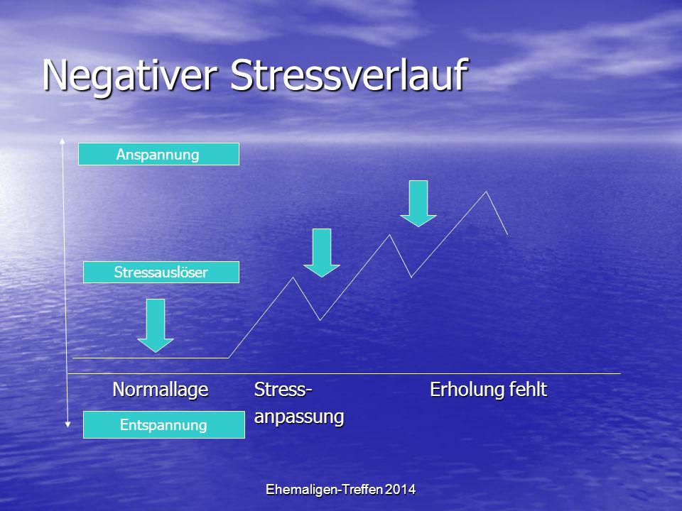Ehemaligen-Treffen 2014 Persönliche Stressverstärker Stressverschärfende Denkmuster: Stressverschärfende Denkmuster: –Ausmalen negativer Konsequenzen –Hadern mit der Realität –Negatives Verallgemeinern –Alles persönlich nehmen –Ich-muss-Denken –Fehlendes Vertrauen in die eigene Handlungskompetenzen (Ich- kann-nicht-Denken) Nicht das Auftreten eines Ereignisses an sich, sondern dessen Wahrnehmung, Bewertung und Verareitung sind ausschlaggebend für das Stresserleben eines Menschen.