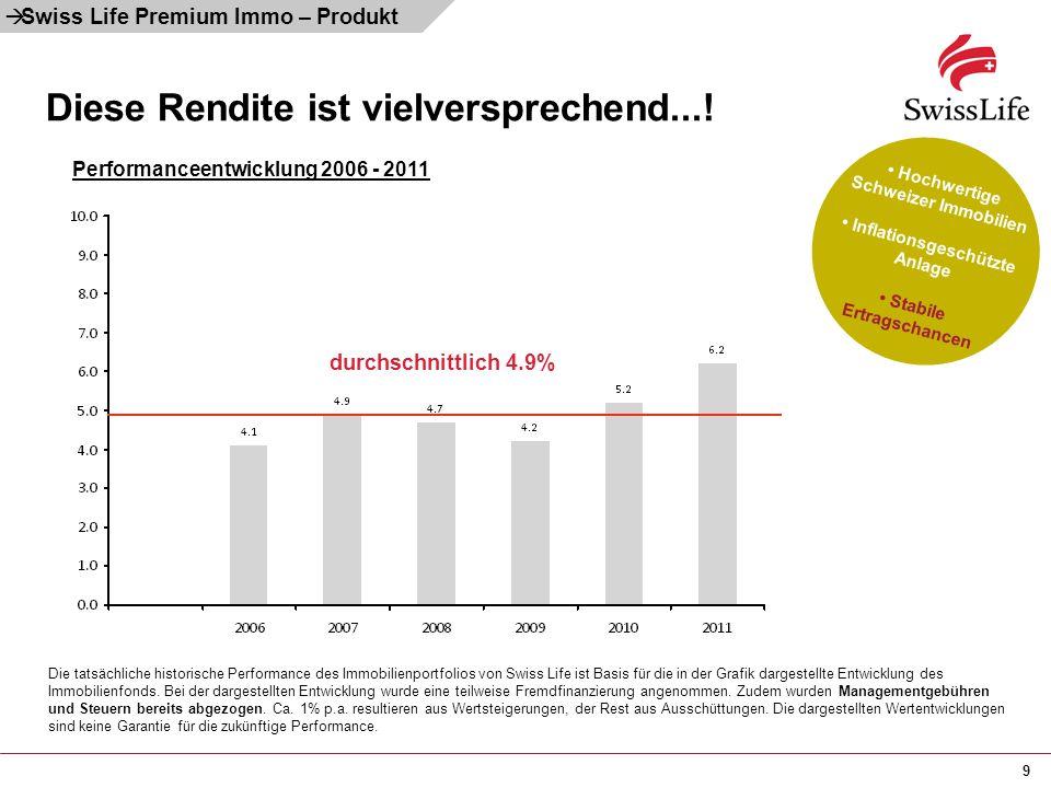 9 Diese Rendite ist vielversprechend...!  Swiss Life Premium Immo – Produkt durchschnittlich 4.9% Die tatsächliche historische Performance des Immobi