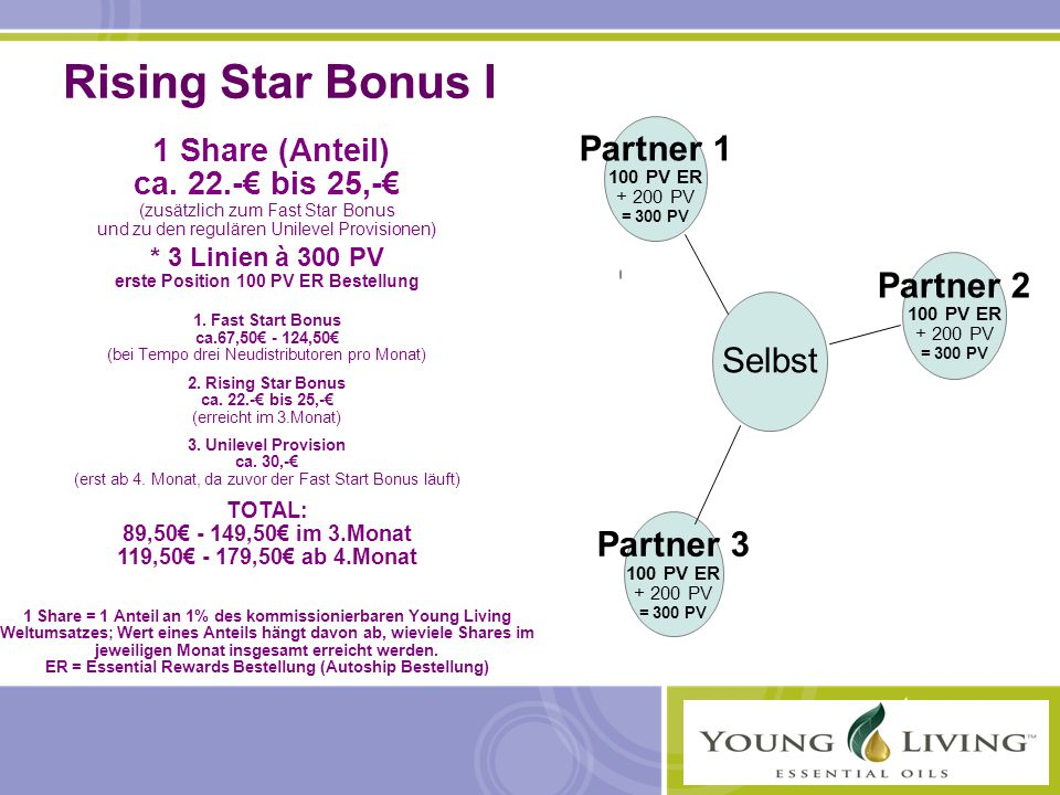 Rising Star Bonus I Partner 3 100 PV ER + 200 PV = 300 PV Partner 1 100 PV ER + 200 PV = 300 PV Partner 2 100 PV ER + 200 PV = 300 PV Selbst 1 Share (Anteil) ca.