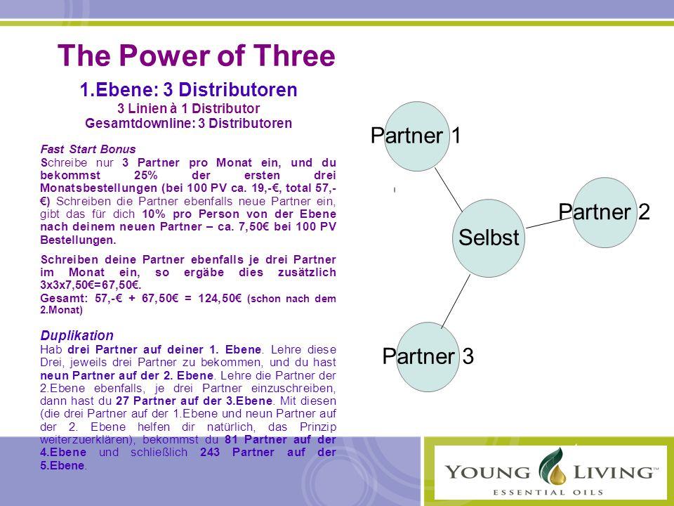The Power of Three 1.Ebene: 3 Distributoren 3 Linien à 1 Distributor Gesamtdownline: 3 Distributoren Fast Start Bonus Schreibe nur 3 Partner pro Monat