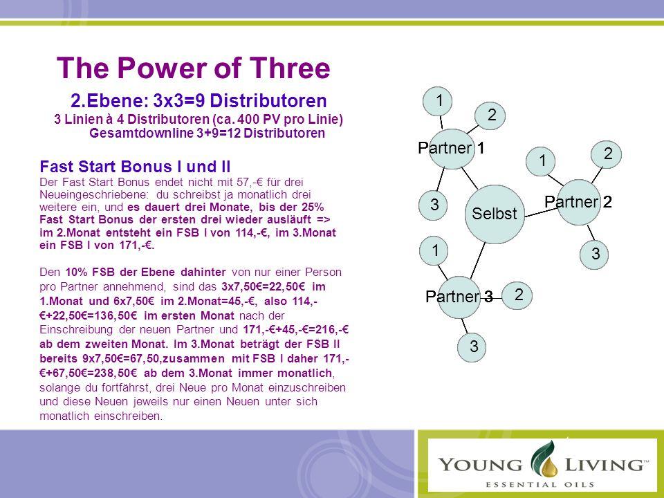 The Power of Three 2.Ebene: 3x3=9 Distributoren 3 Linien à 4 Distributoren (ca. 400 PV pro Linie) Gesamtdownline 3+9=12 Distributoren Fast Start Bonus