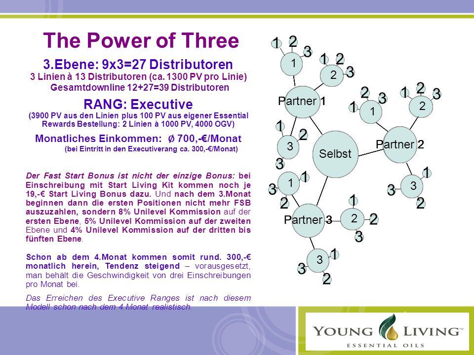 The Power of Three 3.Ebene: 9x3=27 Distributoren 3 Linien à 13 Distributoren (ca. 1300 PV pro Linie) Gesamtdownline 12+27=39 Distributoren RANG: Execu