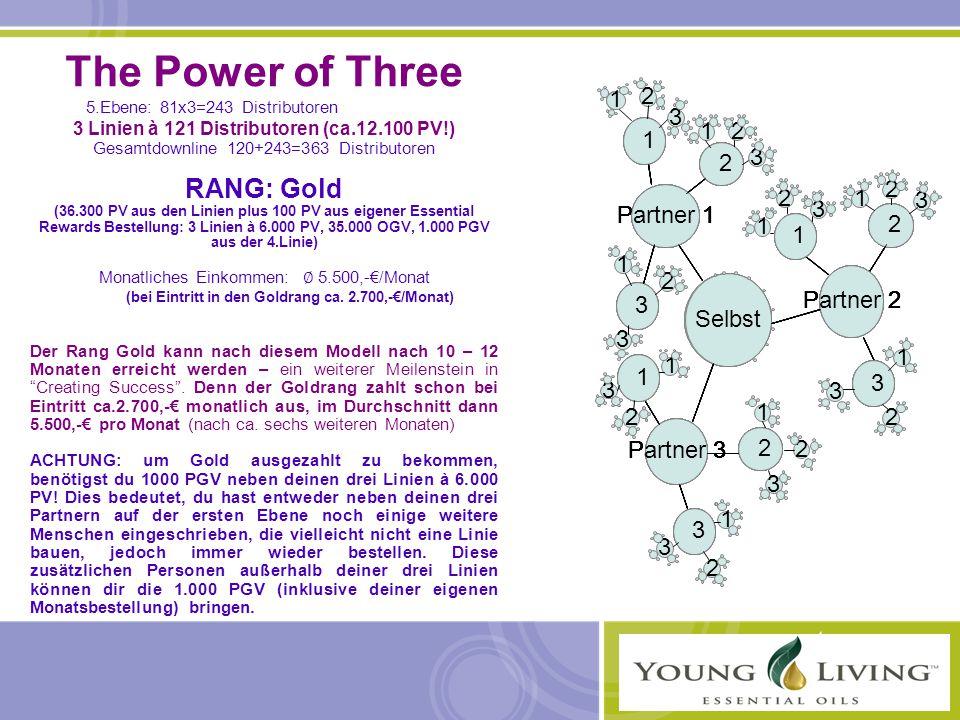 The Power of Three 5.Ebene: 81x3=243 Distributoren 3 Linien à 121 Distributoren (ca.12.100 PV!) Gesamtdownline 120+243=363 Distributoren RANG: Gold (36.300 PV aus den Linien plus 100 PV aus eigener Essential Rewards Bestellung: 3 Linien à 6.000 PV, 35.000 OGV, 1.000 PGV aus der 4.Linie) Monatliches Einkommen: ∅ 5.500,-€/Monat (bei Eintritt in den Goldrang ca.