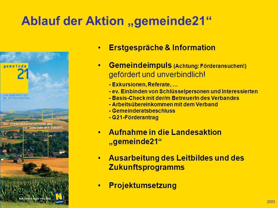 Mai 2005 2005 Erstgespräche & Information Gemeindeimpuls (Achtung: Förderansuchen!) gefördert und unverbindlich.