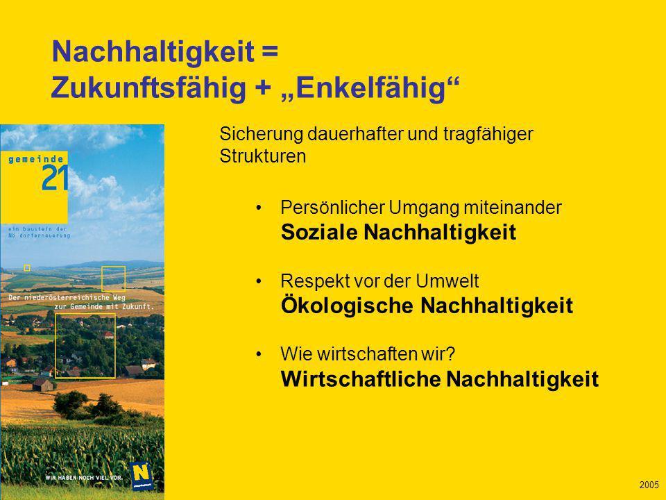 Mai 2005 2005 Persönlicher Umgang miteinander Soziale Nachhaltigkeit Respekt vor der Umwelt Ökologische Nachhaltigkeit Wie wirtschaften wir.
