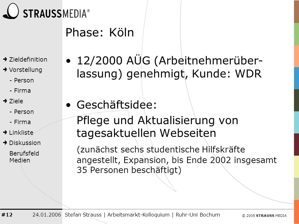 © 2005 STRAUSS MEDIA Zieldefinition Vorstellung - Person - Firma Ziele - Person - Firma Linkliste Diskussion Berufsfeld Medien 24.01.2006Stefan Strauss | Arbeitsmarkt-Kolloquium | Ruhr-Uni Bochum #12 Phase: Köln 12/2000 AÜG (Arbeitnehmerüber- lassung) genehmigt, Kunde: WDR Geschäftsidee: Pflege und Aktualisierung von tagesaktuellen Webseiten (zunächst sechs studentische Hilfskräfte angestellt, Expansion, bis Ende 2002 insgesamt 35 Personen beschäftigt)