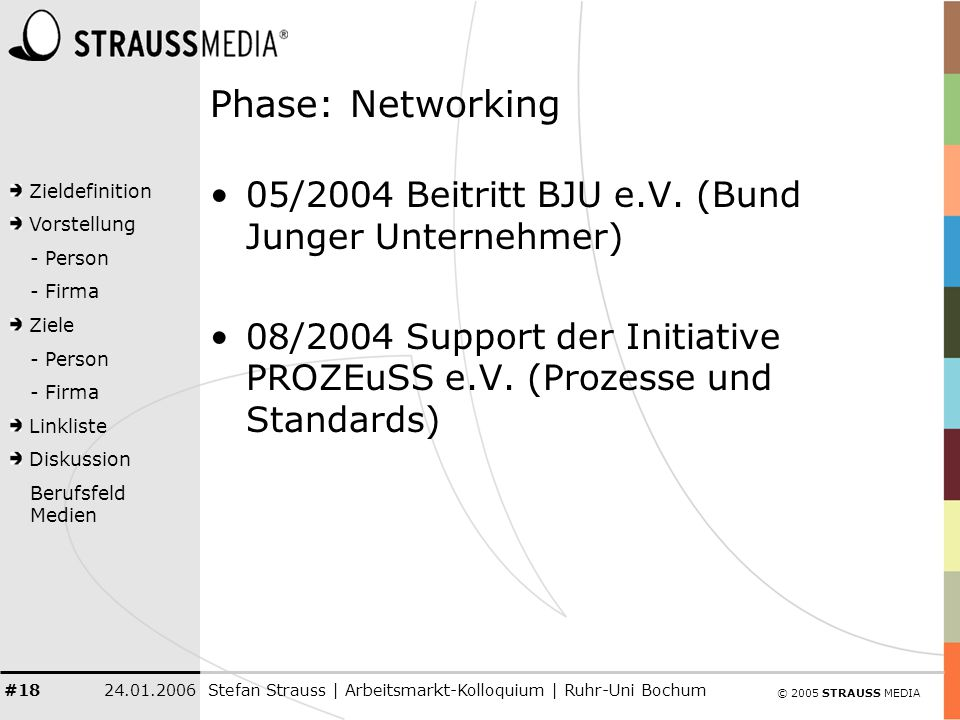 © 2005 STRAUSS MEDIA Zieldefinition Vorstellung - Person - Firma Ziele - Person - Firma Linkliste Diskussion Berufsfeld Medien 24.01.2006Stefan Strauss | Arbeitsmarkt-Kolloquium | Ruhr-Uni Bochum #18 Phase: Networking 05/2004 Beitritt BJU e.V.