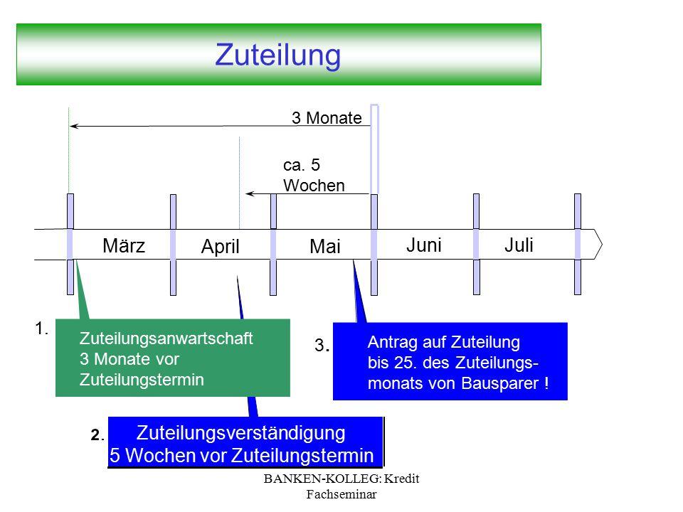 BANKEN-KOLLEG: Kredit Fachseminar Zuteilung ca. 5 Wochen Zuteilungsverständigung 5 Wochen vor Zuteilungstermin 3. Antrag auf Zuteilung bis 25. des Zut