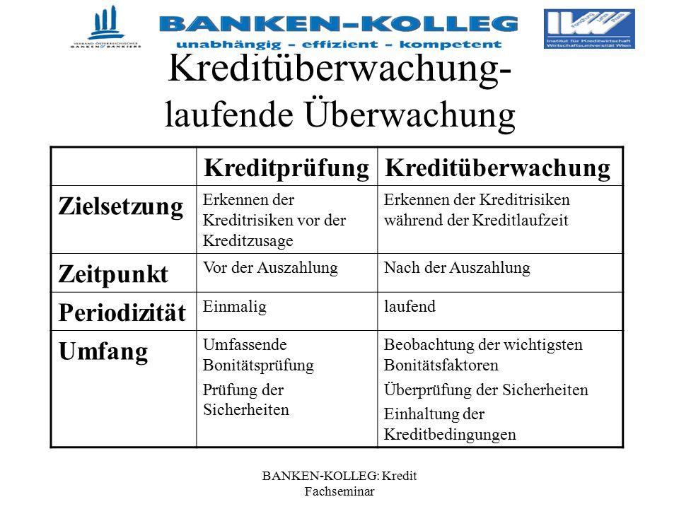 BANKEN-KOLLEG: Kredit Fachseminar Kreditüberwachung- laufende Überwachung KreditprüfungKreditüberwachung Zielsetzung Erkennen der Kreditrisiken vor de