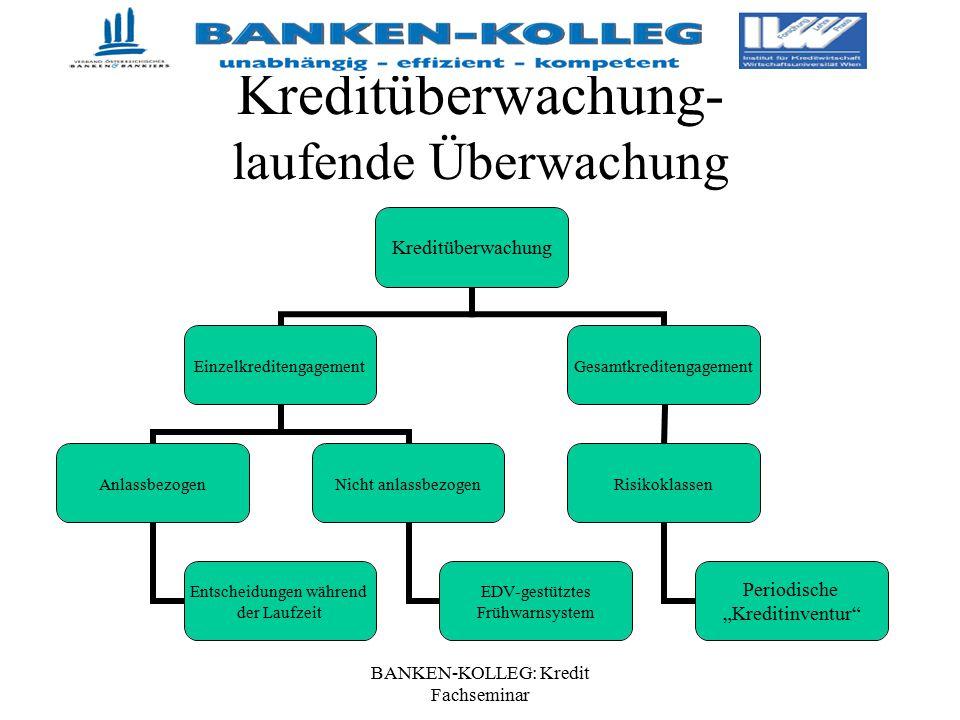 BANKEN-KOLLEG: Kredit Fachseminar Kreditüberwachung- laufende Überwachung Kreditüberwachung Einzelkreditengagement Anlassbezogen Entscheidungen währen