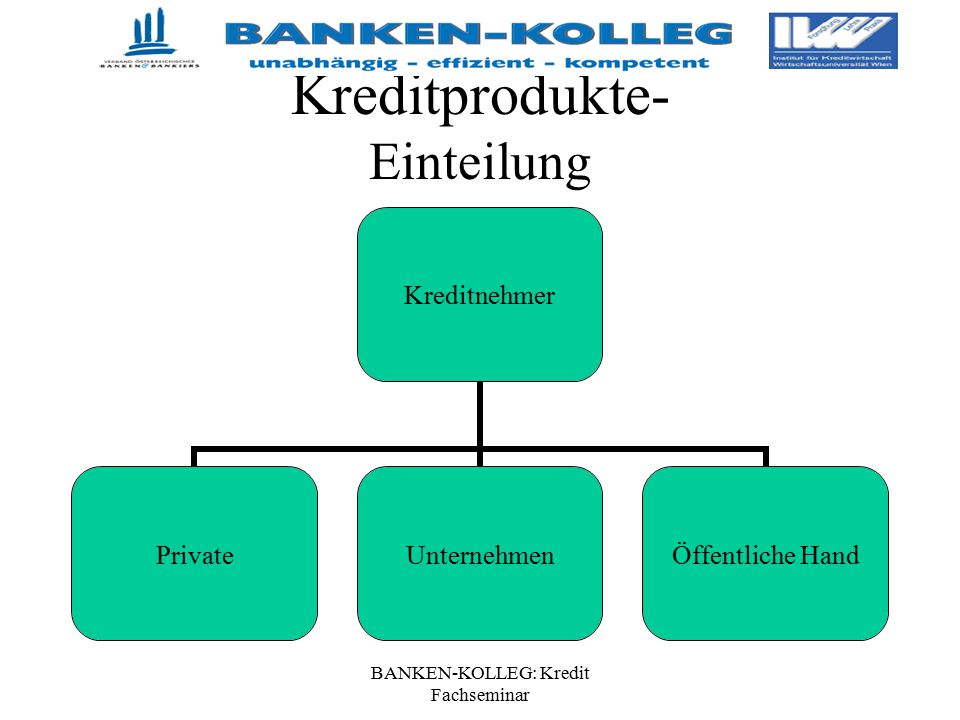BANKEN-KOLLEG: Kredit Fachseminar Kreditprodukte- Einteilung Kreditnehmer PrivateUnternehmen Öffentliche Hand