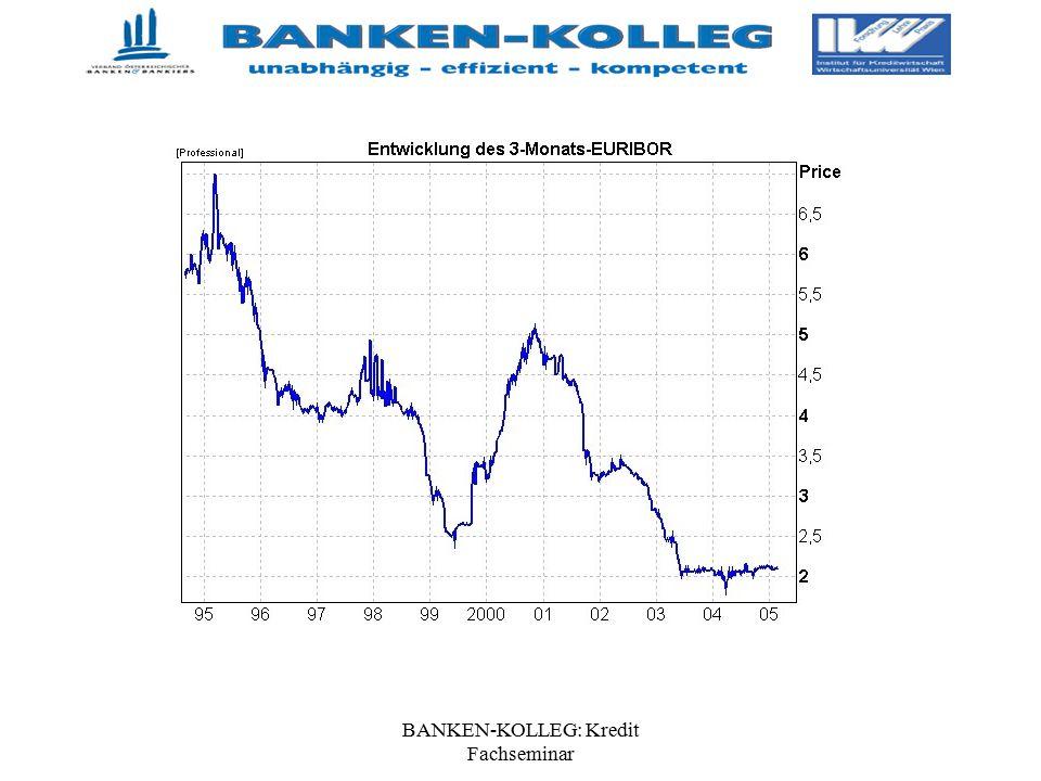 BANKEN-KOLLEG: Kredit Fachseminar