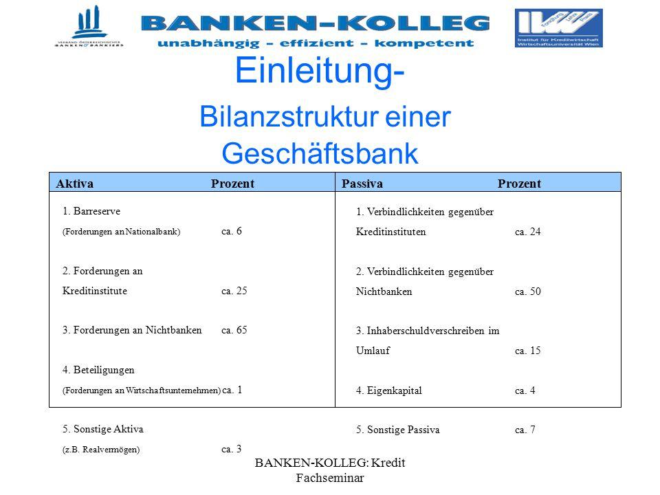 BANKEN-KOLLEG: Kredit Fachseminar Aktiva Prozent 1. Barreserve (Forderungen an Nationalbank) ca. 6 2. Forderungen an Kreditinstituteca. 25 3. Forderun