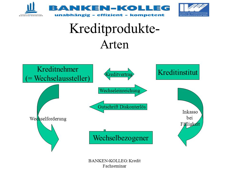 BANKEN-KOLLEG: Kredit Fachseminar Kreditprodukte- Arten Kreditnehmer (= Wechselaussteller) Wechseleinreichung Kreditinstitut Gutschrift Diskonterlös K