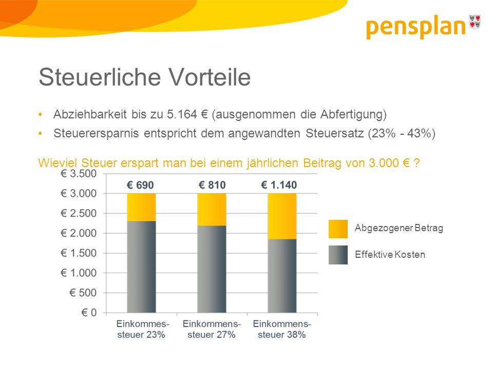 Steuerliche Vorteile Abziehbarkeit bis zu 5.164 € (ausgenommen die Abfertigung) Steuerersparnis entspricht dem angewandten Steuersatz (23% - 43%) Wieviel Steuer erspart man bei einem jährlichen Beitrag von 3.000 € .