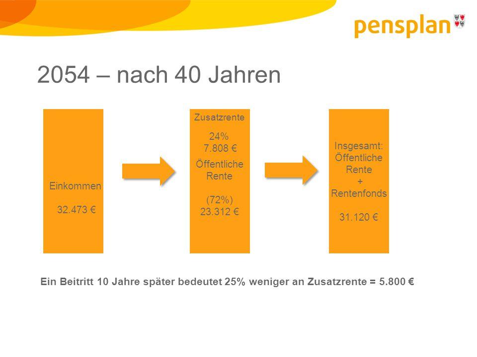 Einkommen 32.473 € Öffentliche Rente (72%) 23.312 € Zusatzrente 24% 7.808 € Insgesamt: Öffentliche Rente + Rentenfonds 31.120 € 2054 – nach 40 Jahren Ein Beitritt 10 Jahre später bedeutet 25% weniger an Zusatzrente = 5.800 €
