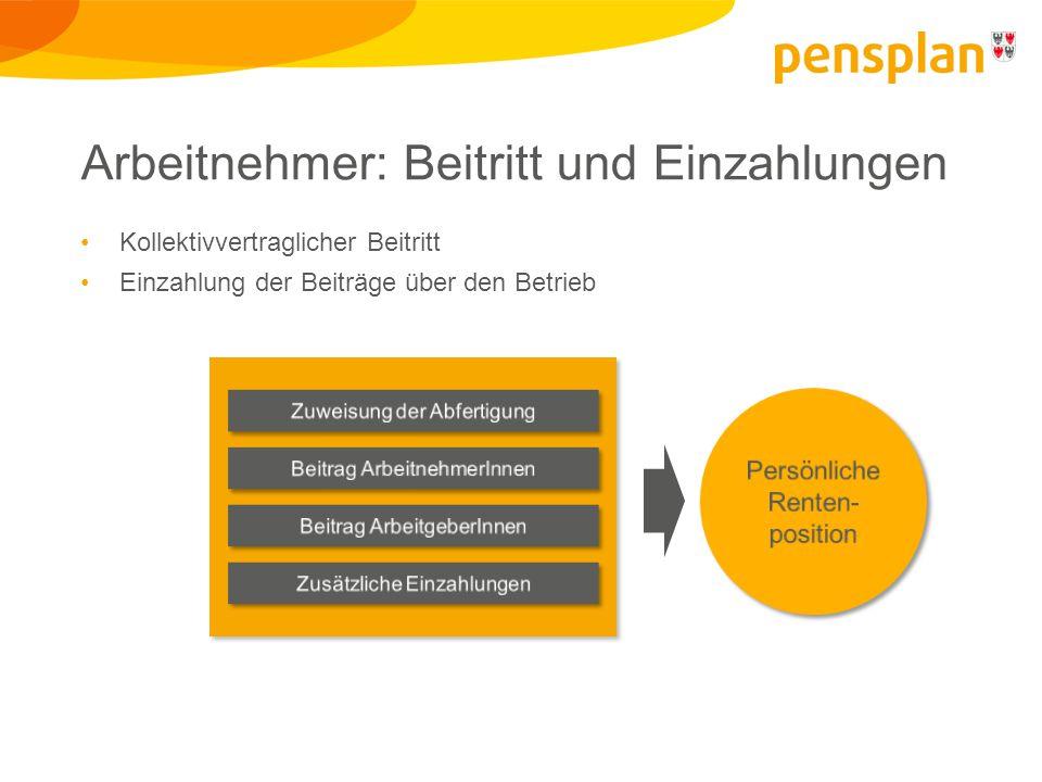 Information und Beratung Pensplan Infopoints Rentenfonds Banken oder www.bausparen.bz.it