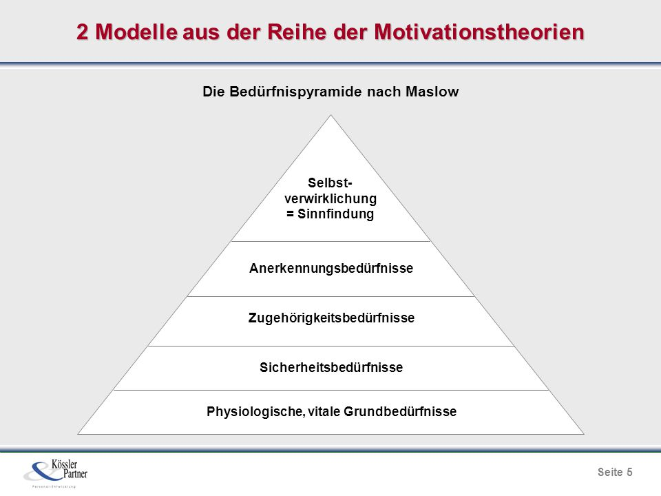 Seite 5 2 Modelle aus der Reihe der Motivationstheorien Die Bedürfnispyramide nach Maslow Physiologische, vitale Grundbedürfnisse Sicherheitsbedürfnis
