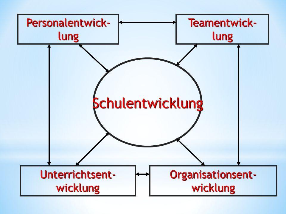 Schulentwicklung Personalentwick- lung Teamentwick- lung Unterrichtsent- wicklung Organisationsent- wicklung