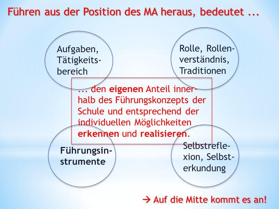 Aufgaben, Tätigkeits- bereich Rolle, Rollen- verständnis, Traditionen Führungsin- strumente Selbstrefle- xion, Selbst- erkundung... den eigenen Anteil