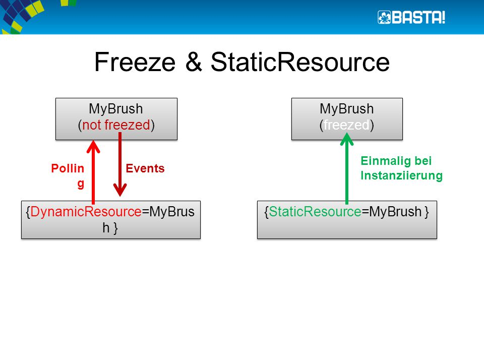 Freeze & StaticResource MyBrush (not freezed) MyBrush (not freezed) {DynamicResource=MyBrus h } MyBrush (freezed) {StaticResource=MyBrush } EventsPollin g Einmalig bei Instanziierung