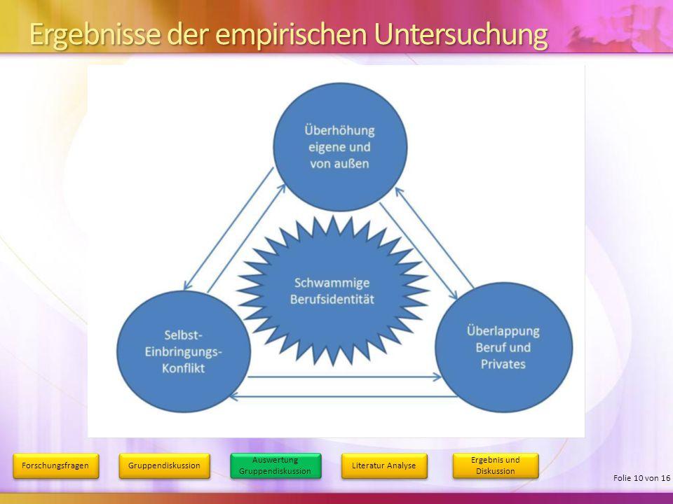 Ergebnisse der empirischen Untersuchung Forschungsfragen Gruppendiskussion Auswertung Gruppendiskussion Literatur Analyse Ergebnis und Diskussion Foli