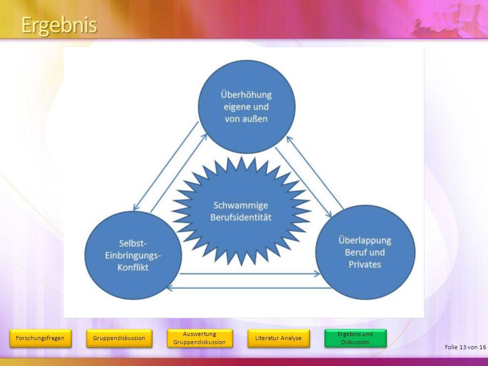 Ergebnis Forschungsfragen Gruppendiskussion Auswertung Gruppendiskussion Literatur Analyse Ergebnis und Diskussion Folie 13 von 16