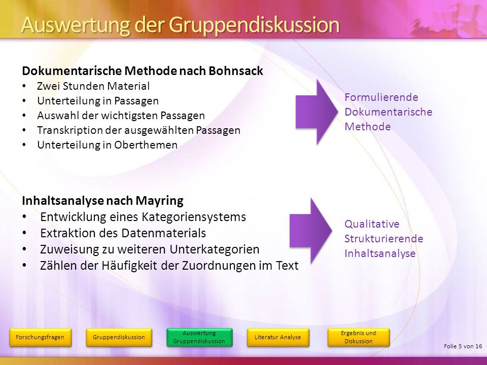 Auswertung der Gruppendiskussion Forschungsfragen Gruppendiskussion Auswertung Gruppendiskussion Literatur Analyse Ergebnis und Diskussion Folie 5 von