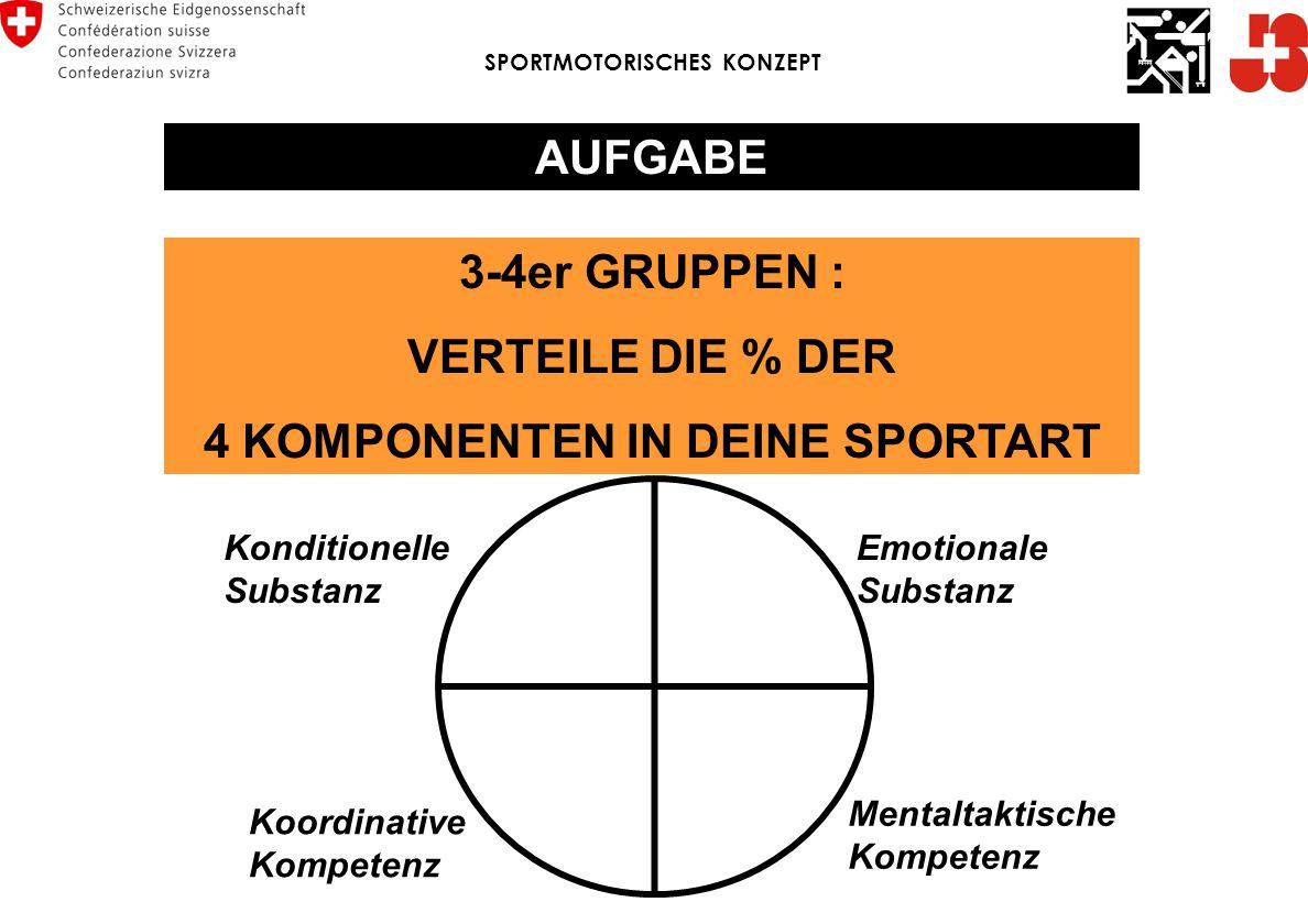 AUFGABE 3-4er GRUPPEN : VERTEILE DIE % DER 4 KOMPONENTEN IN DEINE SPORTART Konditionelle Substanz Koordinative Kompetenz Mentaltaktische Kompetenz Emo