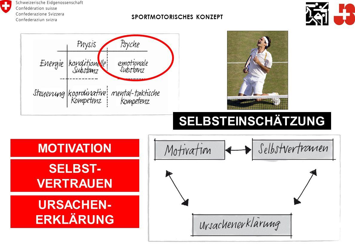 MOTIVATION SELBST- VERTRAUEN URSACHEN- ERKLÄRUNG SELBSTEINSCHÄTZUNG SPORTMOTORISCHES KONZEPT