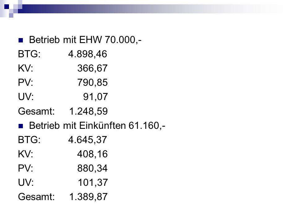 Betrieb mit EHW 70.000,- BTG: 4.898,46 KV: 366,67 PV: 790,85 UV: 91,07 Gesamt: 1.248,59 Betrieb mit Einkünften 61.160,- BTG: 4.645,37 KV: 408,16 PV: 8