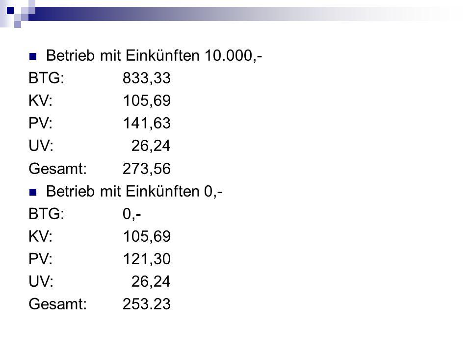 Betrieb mit Einkünften 10.000,- BTG: 833,33 KV: 105,69 PV: 141,63 UV: 26,24 Gesamt:273,56 Betrieb mit Einkünften 0,- BTG:0,- KV:105,69 PV:121,30 UV: 2