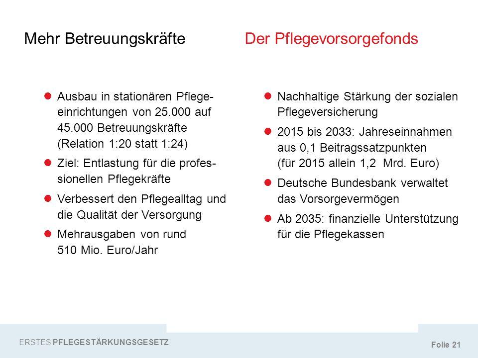 Folie 21 Mehr Betreuungskräfte ERSTES PFLEGESTÄRKUNGSGESETZ Ausbau in stationären Pflege- einrichtungen von 25.000 auf 45.000 Betreuungskräfte (Relati