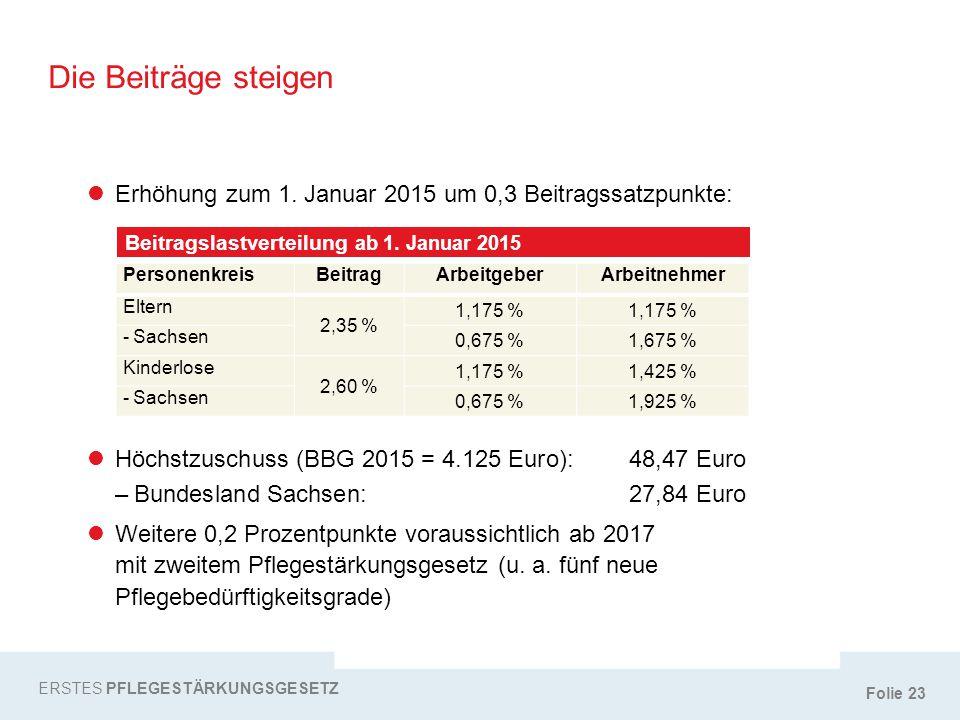 Folie 23 Die Beiträge steigen ERSTES PFLEGESTÄRKUNGSGESETZ Beitragslastverteilung ab 1. Januar 2015 PersonenkreisBeitragArbeitgeberArbeitnehmer Eltern