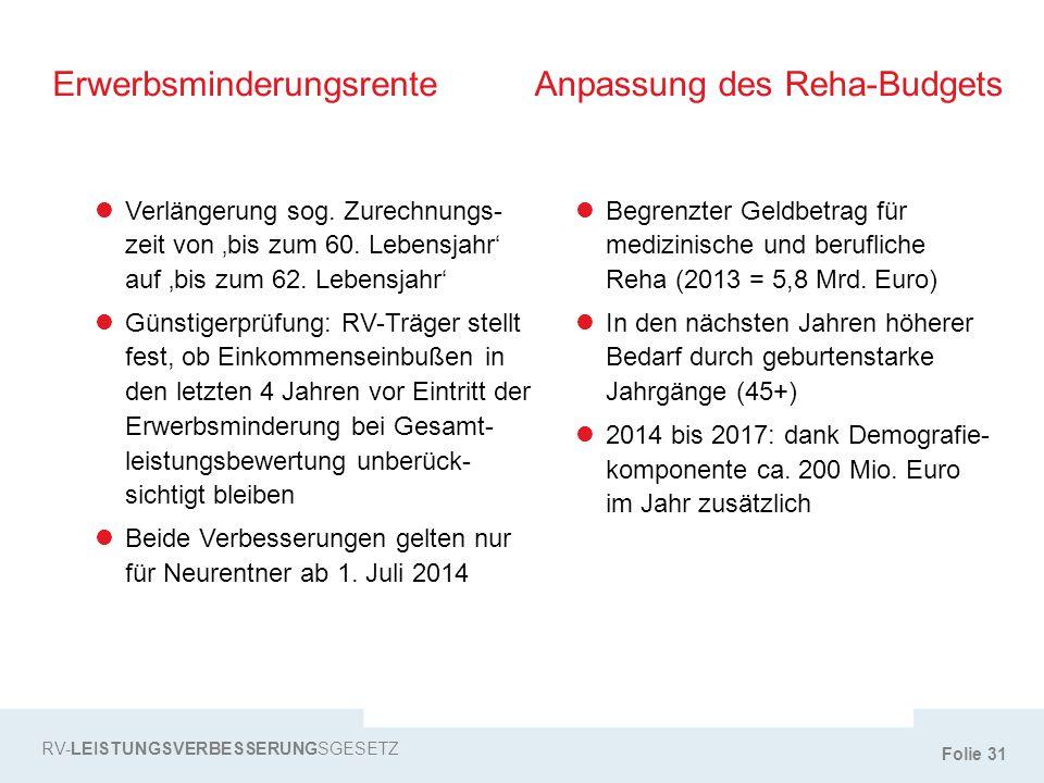 Folie 31 RV-LEISTUNGSVERBESSERUNGSGESETZ ErwerbsminderungsrenteAnpassung des Reha-Budgets Verlängerung sog. Zurechnungs- zeit von 'bis zum 60. Lebensj