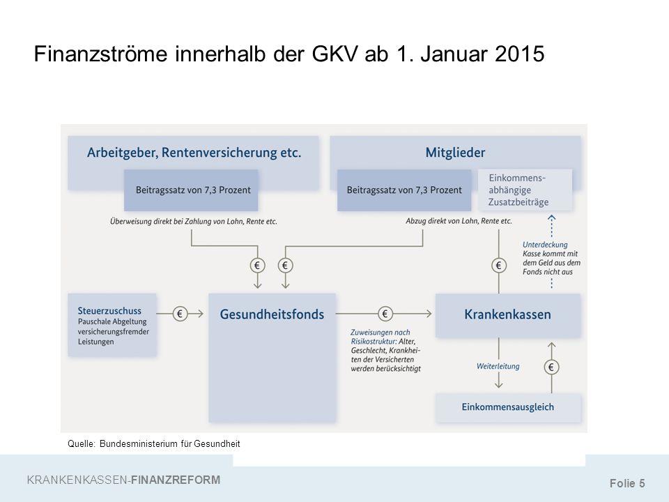 Folie 5 Finanzströme innerhalb der GKV ab 1. Januar 2015 KRANKENKASSEN-FINANZREFORM Quelle: Bundesministerium für Gesundheit
