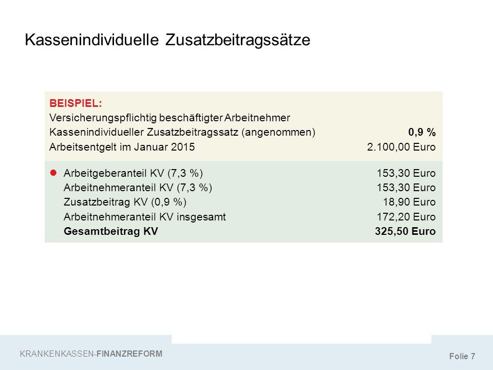 Folie 8 BEISPIEL: Versicherungspflichtig beschäftigter Arbeitnehmer (Gleitzonenregelung) Kassenindividueller Zusatzbeitragssatz (angenommen)0,9 % Arbeitsentgelt im Januar 2015550,00 Euro Gleitzonenfaktor (noch der für 2014)0,7605 Reduzierte Beitragsbemessungsgrundlage469,17 Euro Gesamtbeitrag KV (469,17 Euro x 7,3 % x 2 =)68,50 Euro Abzüglich Arbeitgeberanteil KV (550,00 Euro x 7,3 % =)40,15 Euro Arbeitnehmeranteil (68,50 Euro – 40,15 Euro =)28,35 Euro Zusatzbeitrag KV (469,17 Euro x 0,9 % =)4,22 Euro Arbeitnehmeranteil KV insgesamt (28,35 Euro + 4,22 Euro =)32,57 Euro Gesamtbeitrag KV72,72 Euro KRANKENKASSEN-FINANZREFORM Kassenindividuelle Zusatzbeitragssätze