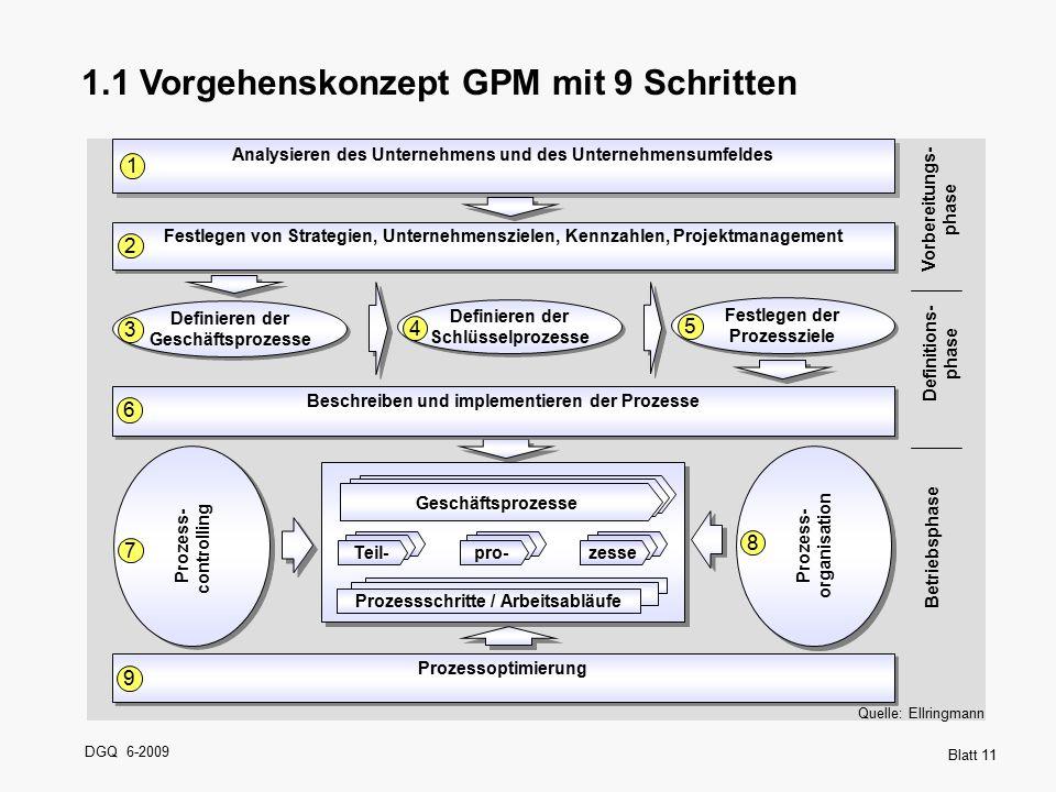 DGQ 6-2009 Blatt 11 1.1 Vorgehenskonzept GPM mit 9 Schritten Vorbereitungs- phase Quelle: Ellringmann Definitions- phase Betriebsphase Festlegen von S