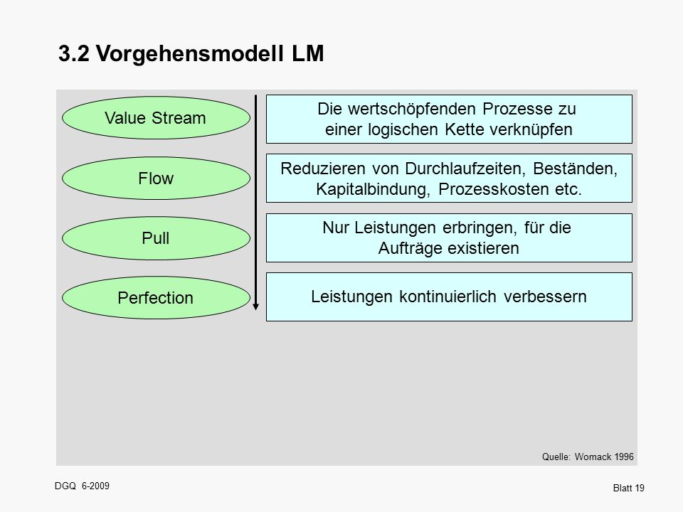 DGQ 6-2009 Blatt 19 3.2 Vorgehensmodell LM Quelle: Womack 1996 Die wertschöpfenden Prozesse zu einer logischen Kette verknüpfen Reduzieren von Durchla